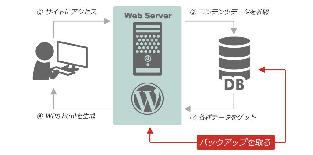WordPressの大まかな仕組み