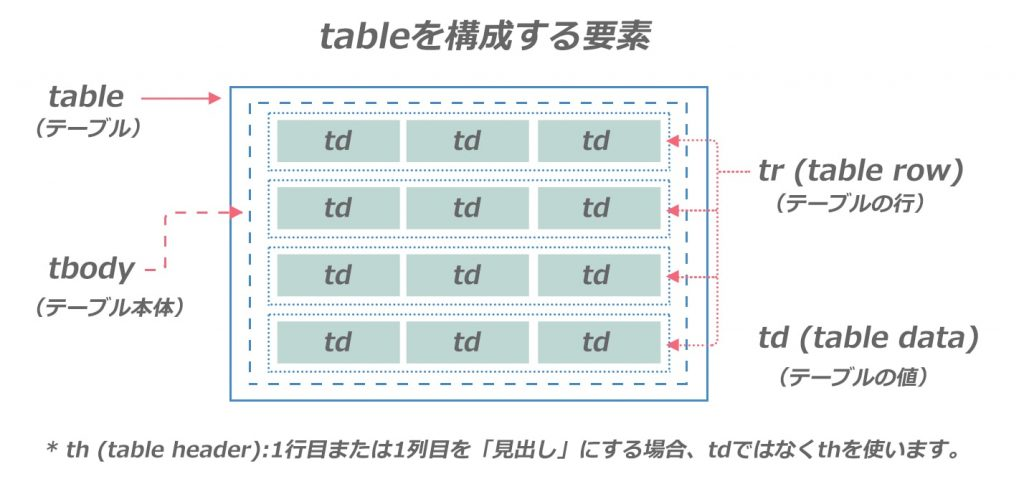htmlのtableを構成する要素