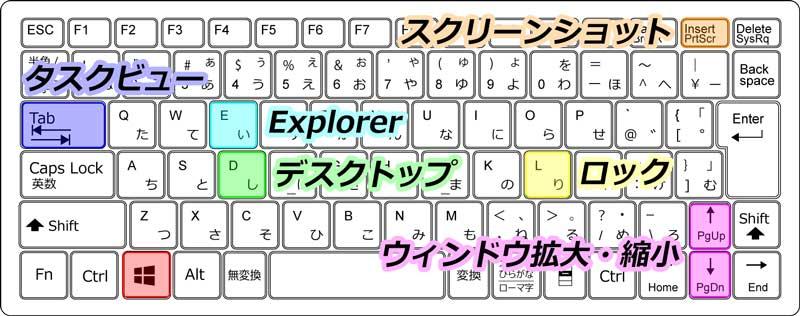 Windowsキーボードショートカット 6選